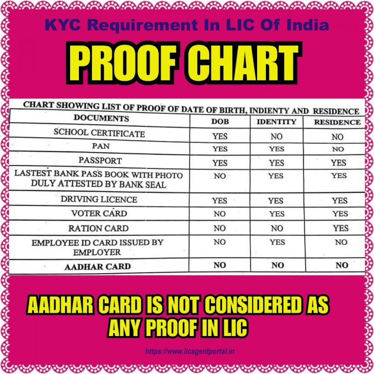 KYC requirement In LIC of India - LIC AGENT RECRUITMENT ...